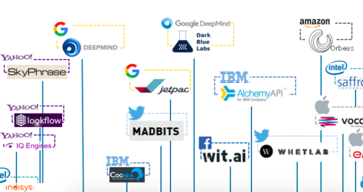 Artificial Intelligence Gold Rush: Google, Facebook, Amazon, Apple Grabbing AI Startups