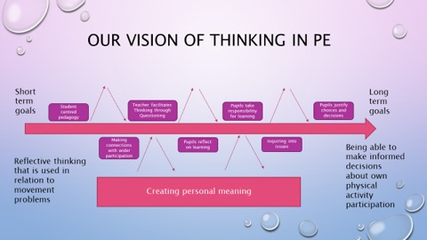 Physical Education Is Key To Longer >> Critical Thinking Creating Meaning In Physical Education Pe By
